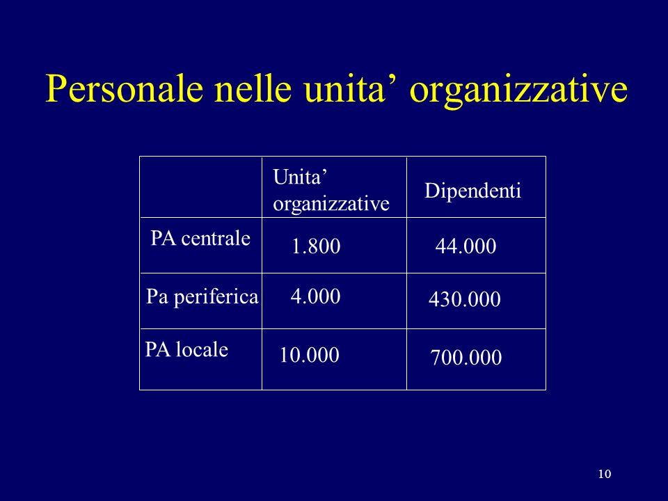 10 Personale nelle unita organizzative 1.800 4.000 10.000 44.000 430.000 700.000 PA centrale Pa periferica PA locale Unita organizzative Dipendenti