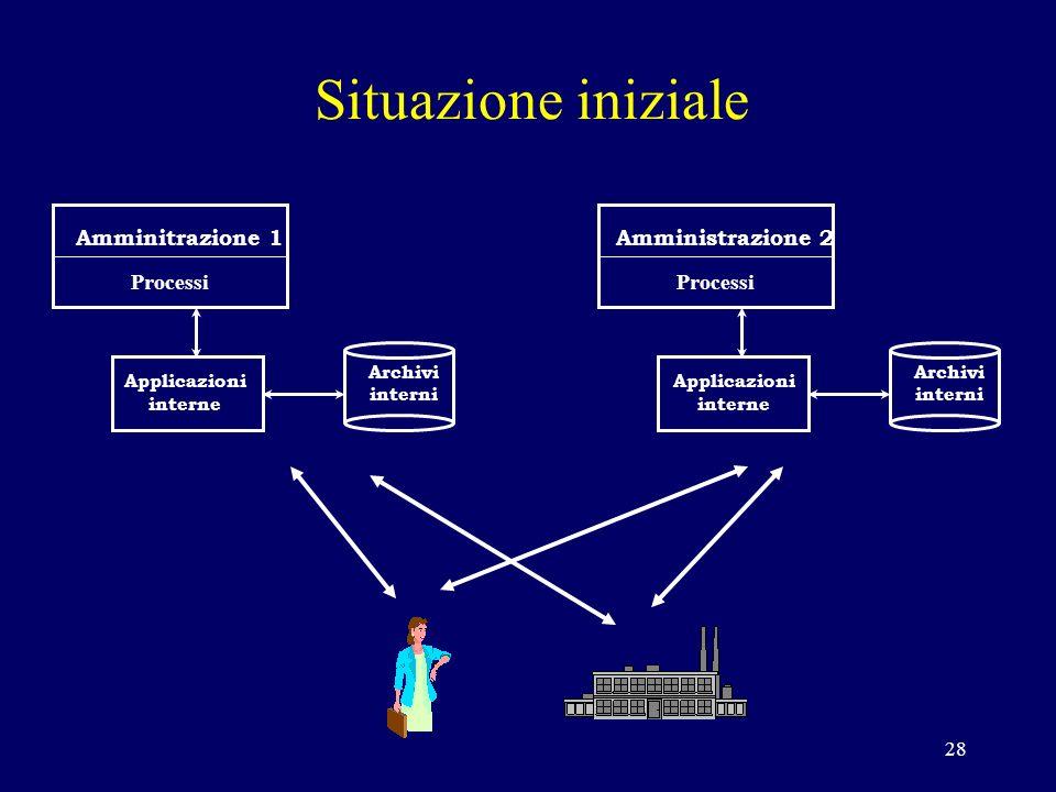 28 Amminitrazione 1 Processi Applicazioni interne Archivi interni Amministrazione 2 Processi Archivi interni Applicazioni interne Situazione iniziale