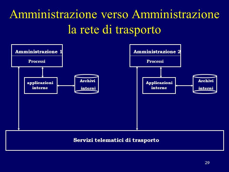 29 Amministrazione 1 Processi applicazioni interne Archivi interni Amministrazione 2 Processi Archivi interni Applicazioni interne Servizi telematici di trasporto Amministrazione verso Amministrazione la rete di trasporto