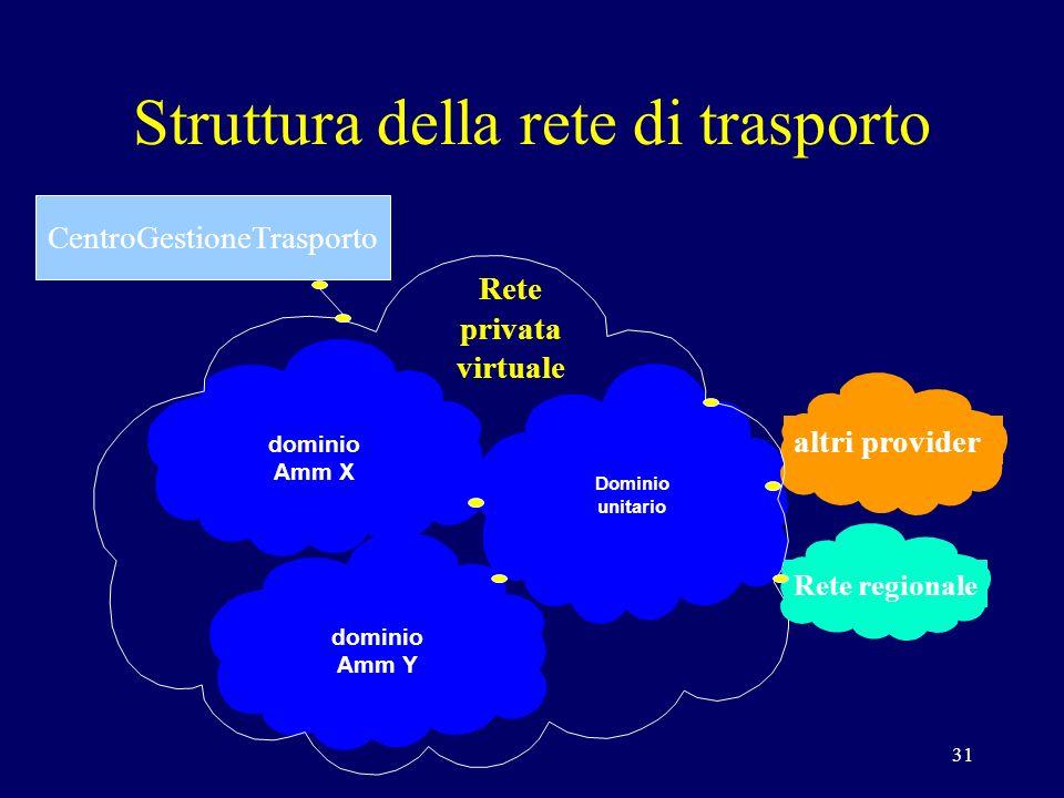 31 Dominio unitario dominio Amm X dominio Amm Y altri provider Rete regionale CentroGestioneTrasporto Rete privata virtuale Struttura della rete di trasporto