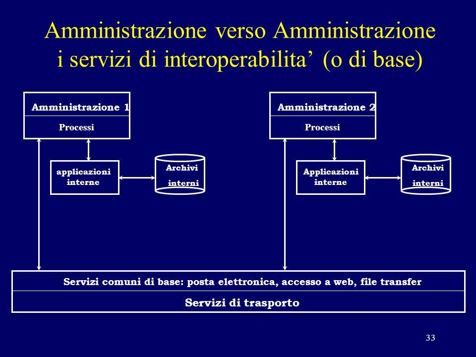 33 Amministrazione 1 Processi applicazioni interne Archivi interni Amministrazione 2 Processi Archivi interni Applicazioni interne Servizi comuni di base: posta elettronica, accesso a web, file transfer Servizi di trasporto Amministrazione verso Amministrazione i servizi di interoperabilita (o di base)