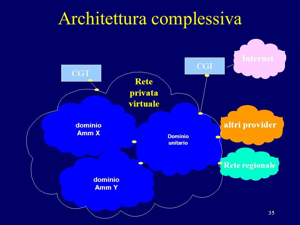 35 Dominio unitario dominio Amm X dominio Amm Y altri provider Rete regionale CGT CGI Rete privata virtuale Internet Architettura complessiva
