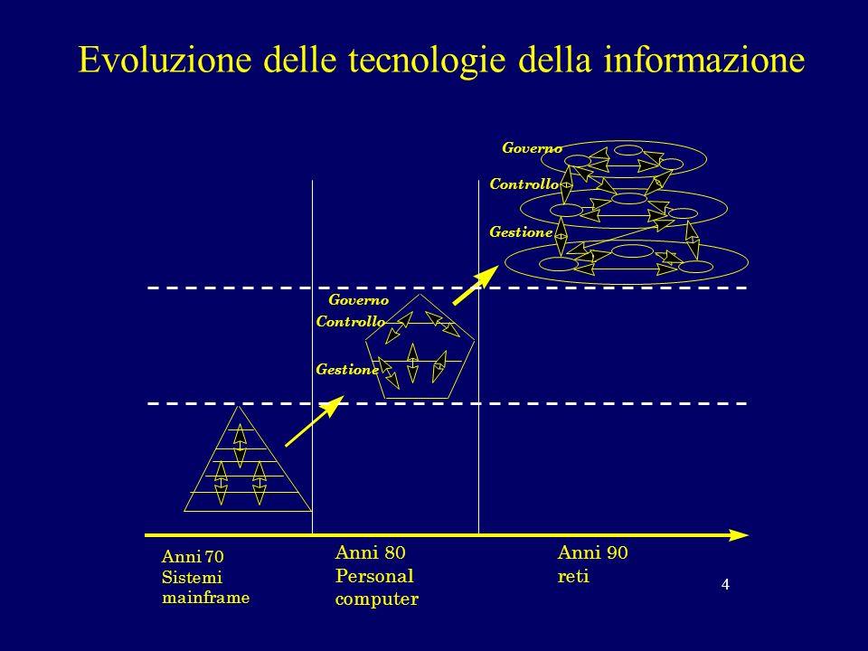 Evoluzione delle tecnologie della informazione Anni 70 Sistemi mainframe Governo Controllo Gestione Anni 80 Personal computer Anni 90 reti Governo Controllo Gestione 4