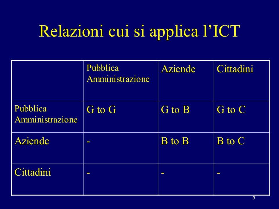 5 Relazioni cui si applica lICT Pubblica Amministrazione AziendeCittadini Pubblica Amministrazione G to GG to BG to C Aziende-B to BB to C Cittadini---