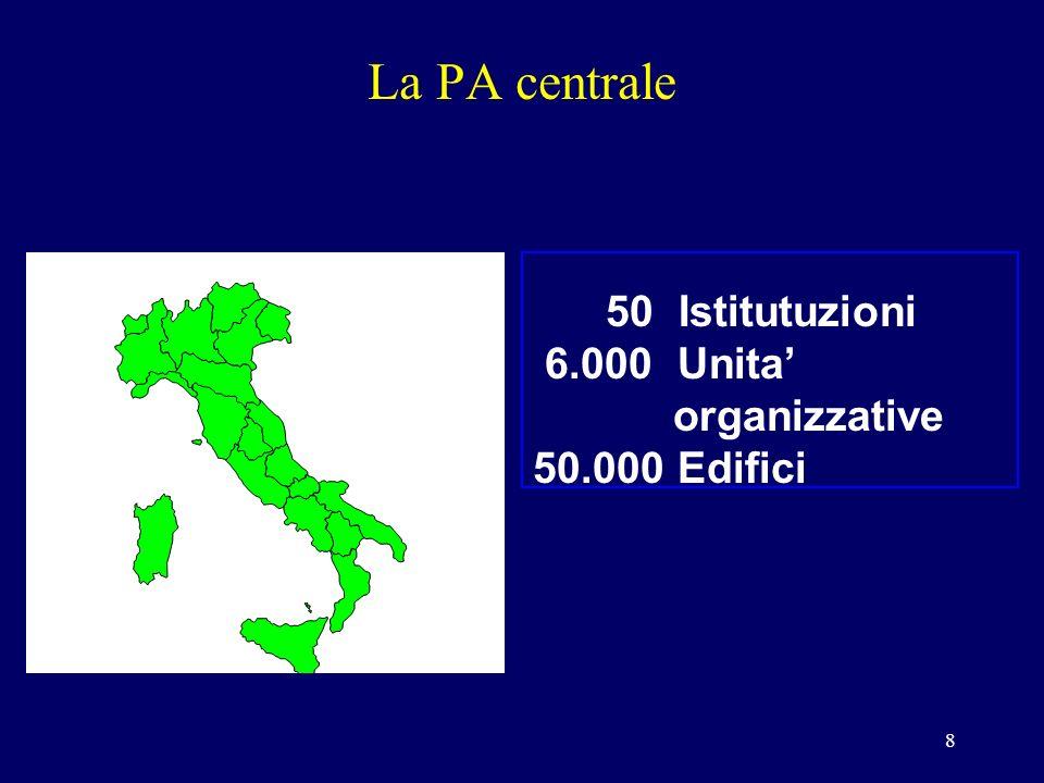 8 La PA centrale 50 Istitutuzioni 6.000 Unita organizzative 50.000 Edifici