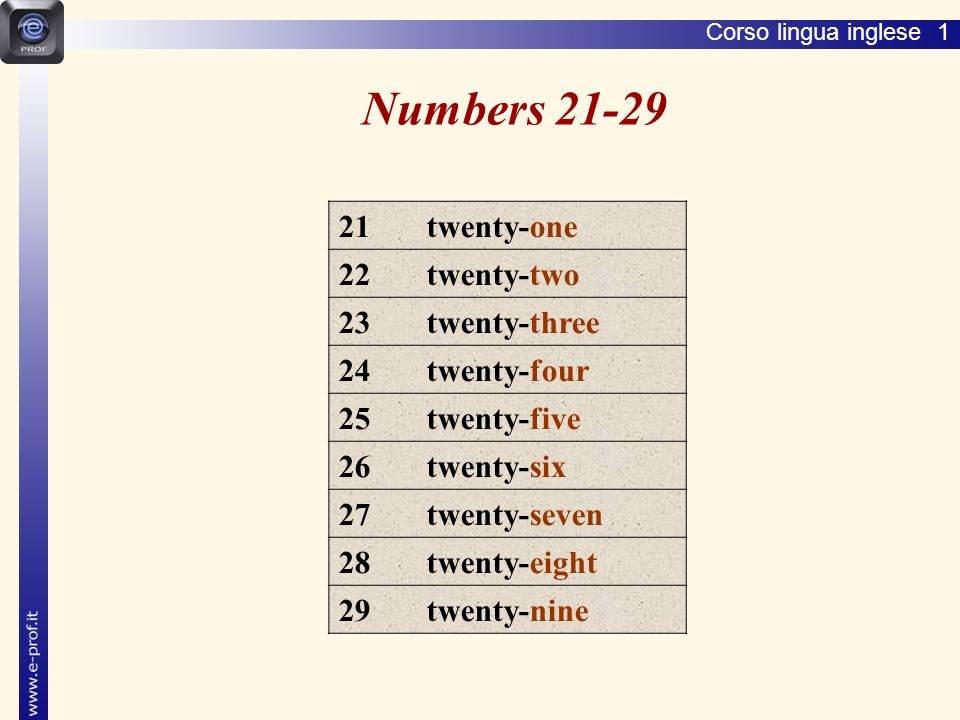 Corso lingua inglese 1 Numbers 21-29 21 twenty-one 22 twenty-two 23 twenty-three 24 twenty-four 25 twenty-five 26 twenty-six 27 twenty-seven 28 twenty-eight 29 twenty-nine