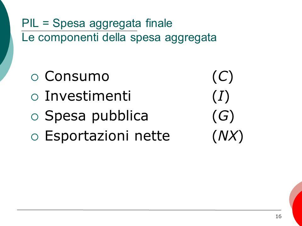 16 PIL = Spesa aggregata finale Le componenti della spesa aggregata Consumo (C) Investimenti (I) Spesa pubblica(G) Esportazioni nette (NX)