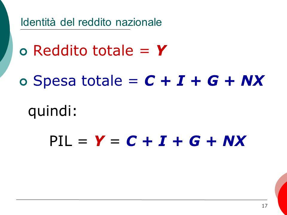 17 Identità del reddito nazionale Reddito totale = Y Spesa totale = C + I + G + NX quindi: PIL = Y = C + I + G + NX