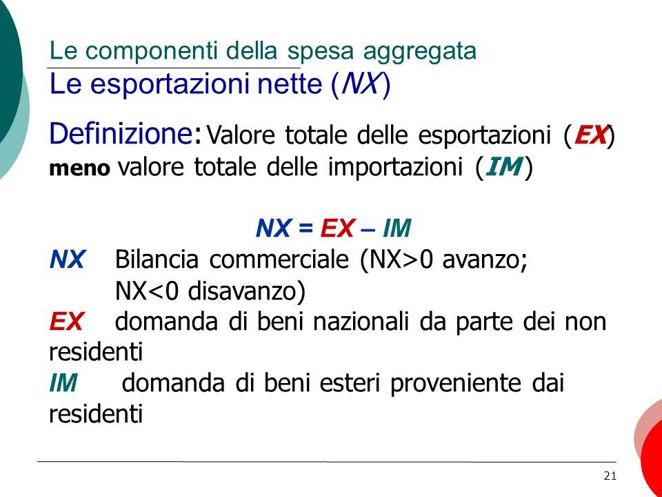 21 Le componenti della spesa aggregata Le esportazioni nette ( NX ) Definizione: Valore totale delle esportazioni (EX) meno valore totale delle importazioni (IM ) NX = EX – IM NX Bilancia commerciale (NX>0 avanzo; NX<0 disavanzo) EX domanda di beni nazionali da parte dei non residenti IM domanda di beni esteri proveniente dai residenti
