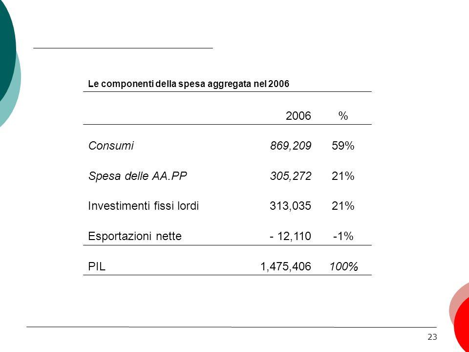 23 100%1,475,406PIL -1%- 12,110Esportazioni nette 21%313,035Investimenti fissi lordi 21%305,272Spesa delle AA.PP 59%869,209Consumi %2006 Le componenti della spesa aggregata nel 2006