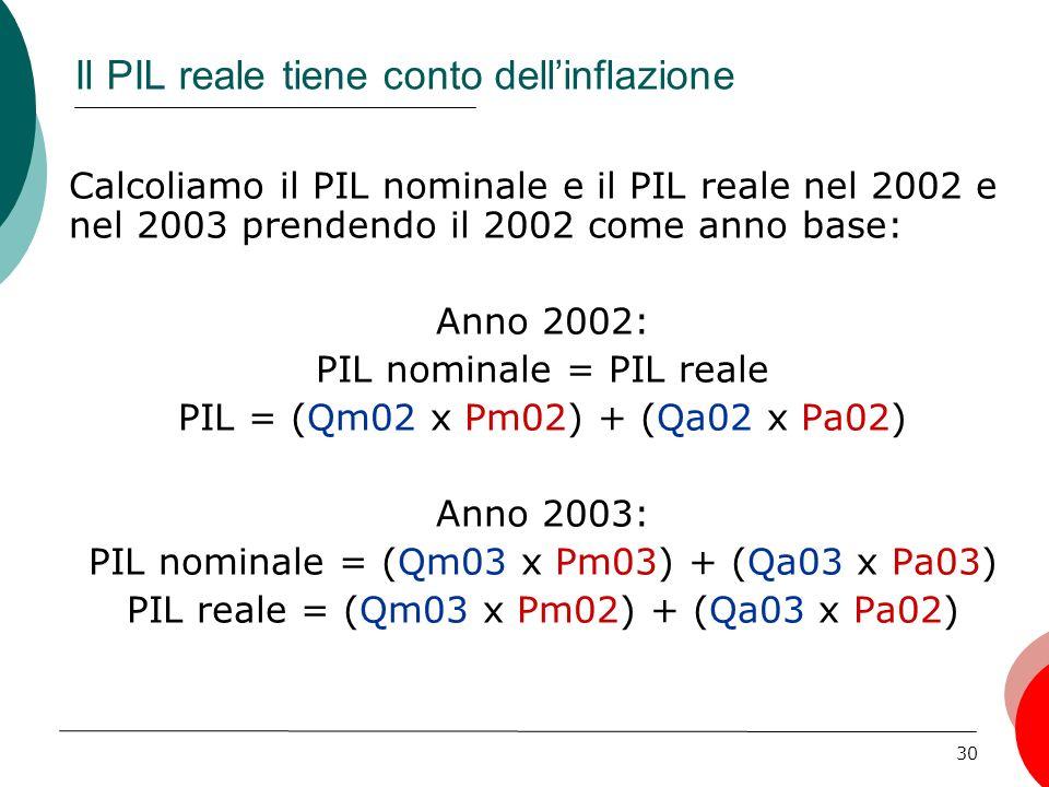 30 Calcoliamo il PIL nominale e il PIL reale nel 2002 e nel 2003 prendendo il 2002 come anno base: Anno 2002: PIL nominale = PIL reale PIL = (Qm02 x Pm02) + (Qa02 x Pa02) Anno 2003: PIL nominale = (Qm03 x Pm03) + (Qa03 x Pa03) PIL reale = (Qm03 x Pm02) + (Qa03 x Pa02) Il PIL reale tiene conto dellinflazione