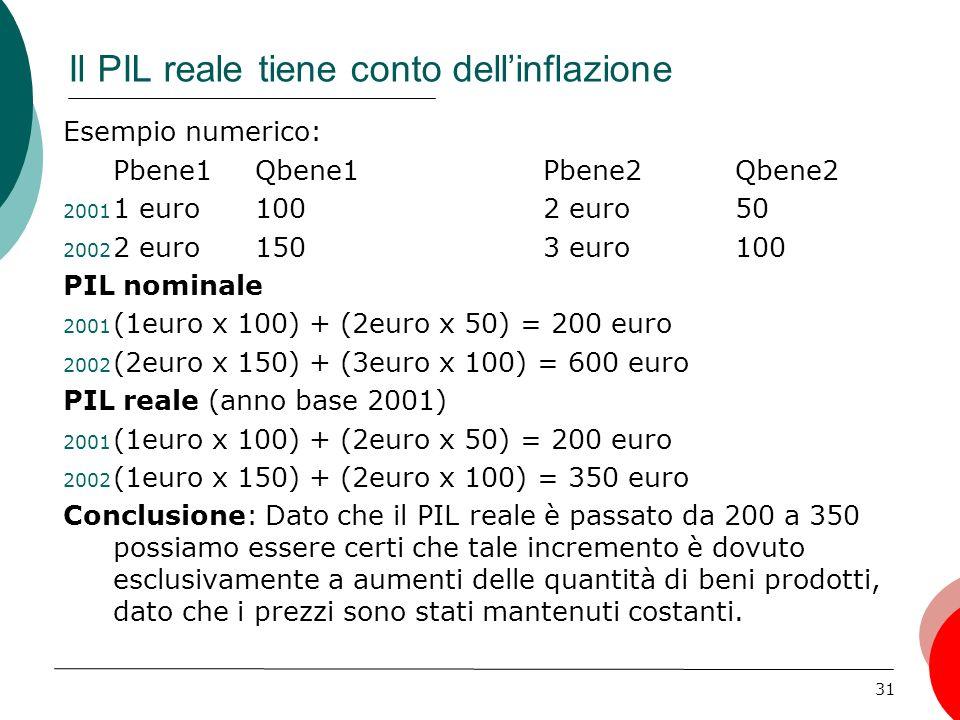31 Esempio numerico: Pbene1Qbene1Pbene2Qbene2 2001 1 euro1002 euro50 2002 2 euro1503 euro100 PIL nominale 2001 (1euro x 100) + (2euro x 50) = 200 euro 2002 (2euro x 150) + (3euro x 100) = 600 euro PIL reale (anno base 2001) 2001 (1euro x 100) + (2euro x 50) = 200 euro 2002 (1euro x 150) + (2euro x 100) = 350 euro Conclusione: Dato che il PIL reale è passato da 200 a 350 possiamo essere certi che tale incremento è dovuto esclusivamente a aumenti delle quantità di beni prodotti, dato che i prezzi sono stati mantenuti costanti.