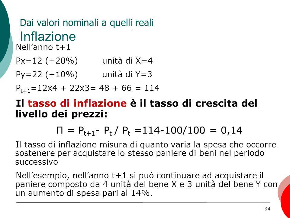 34 Dai valori nominali a quelli reali Inflazione Nellanno t+1 Px=12 (+20%) unità di X=4 Py=22 (+10%)unità di Y=3 P t+1 =12x4 + 22x3= 48 + 66 = 114 Il tasso di inflazione è il tasso di crescita del livello dei prezzi: Π = P t+1 - P t / P t =114-100/100 = 0,14 Il tasso di inflazione misura di quanto varia la spesa che occorre sostenere per acquistare lo stesso paniere di beni nel periodo successivo Nellesempio, nellanno t+1 si può continuare ad acquistare il paniere composto da 4 unità del bene X e 3 unità del bene Y con un aumento di spesa pari al 14%.