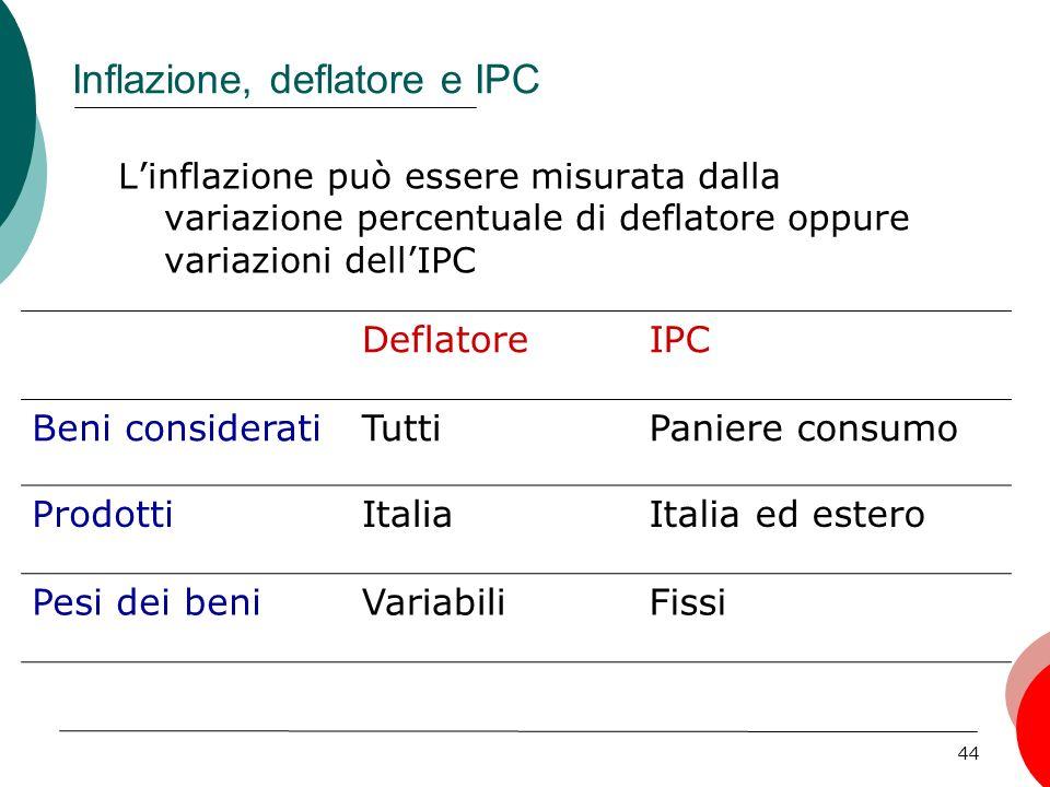 44 Inflazione, deflatore e IPC Linflazione può essere misurata dalla variazione percentuale di deflatore oppure variazioni dellIPC DeflatoreIPC Beni consideratiTuttiPaniere consumo ProdottiItaliaItalia ed estero Pesi dei beniVariabiliFissi