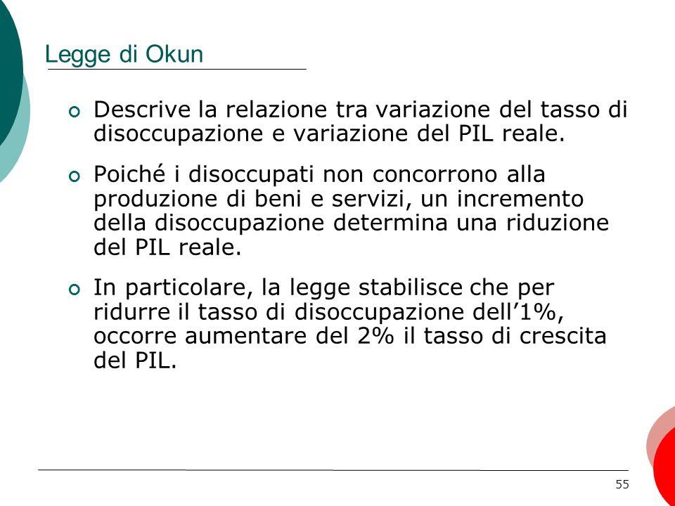 55 Legge di Okun Descrive la relazione tra variazione del tasso di disoccupazione e variazione del PIL reale.