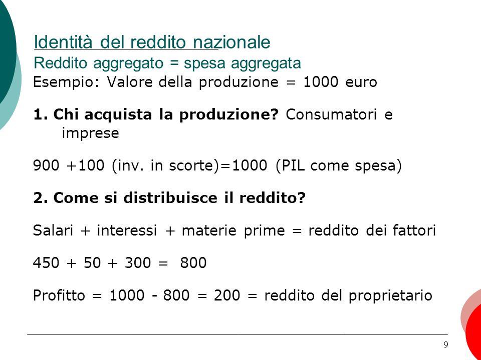 9 Identità del reddito nazionale Reddito aggregato = spesa aggregata Esempio: Valore della produzione = 1000 euro 1.