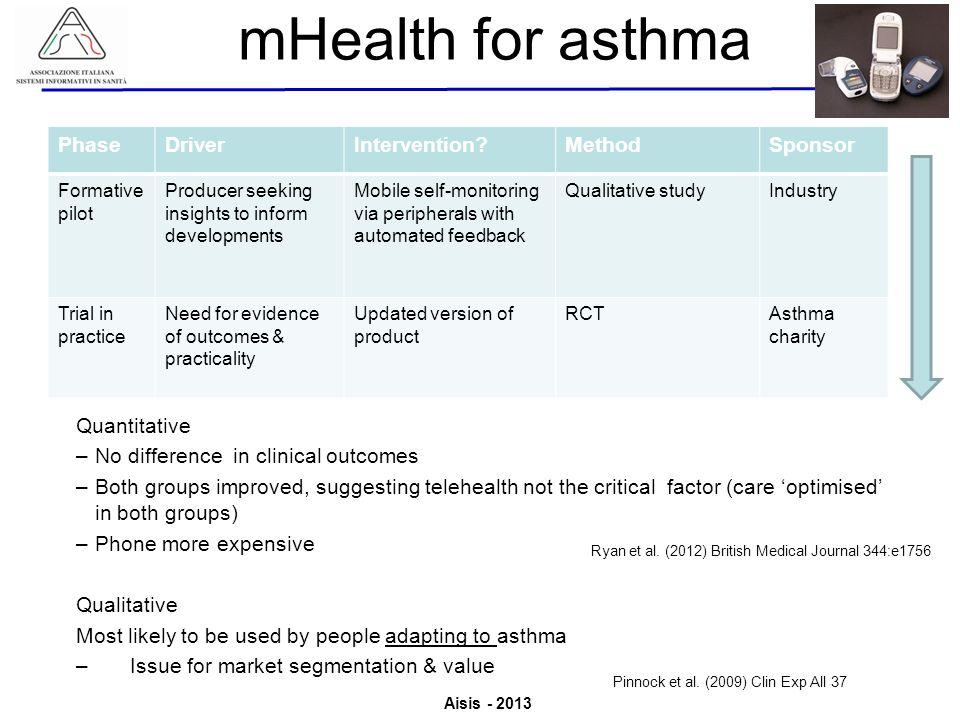 Aisis - 2013 Associazione Italiana Sistemi Informativi in Sanità Valutazione del Valore derivante dallutilizzo di ICT in Sanità mHealth for asthma Pha