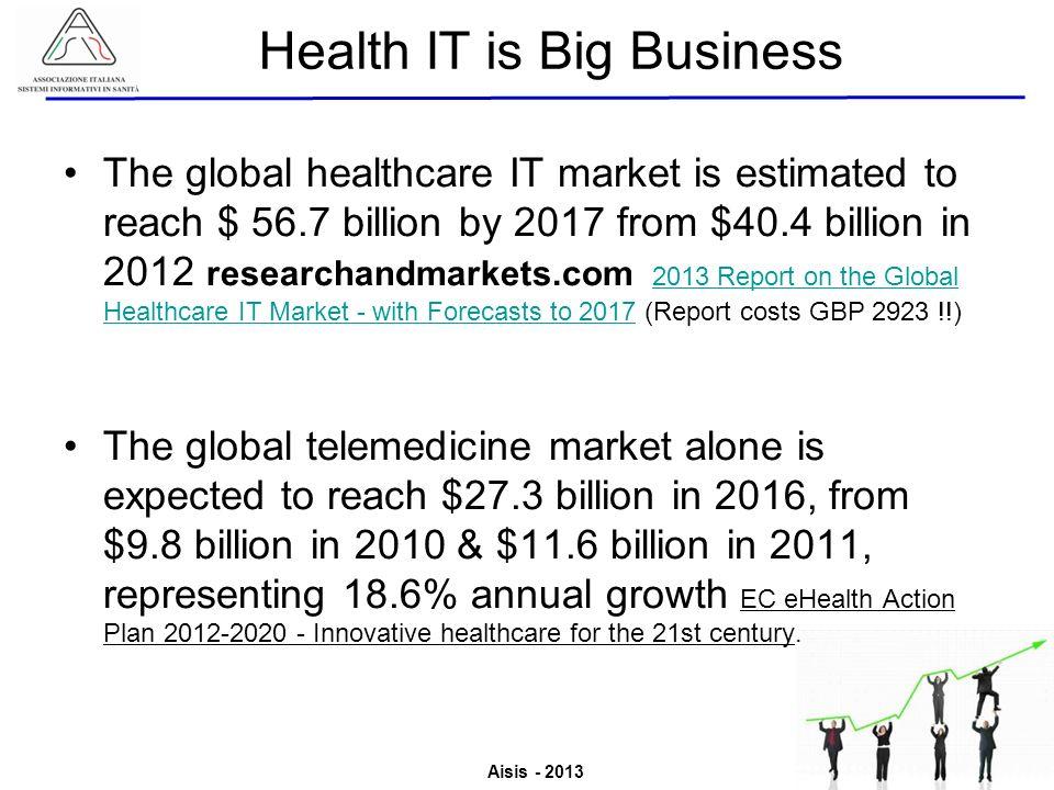 Aisis - 2013 Associazione Italiana Sistemi Informativi in Sanità Valutazione del Valore derivante dallutilizzo di ICT in Sanità The global healthcare