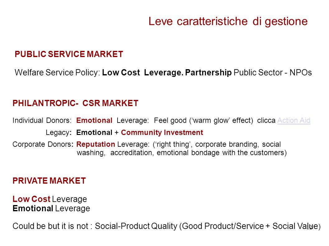 12 Leve caratteristiche di gestione PUBLIC SERVICE MARKET Welfare Service Policy: Low Cost Leverage.