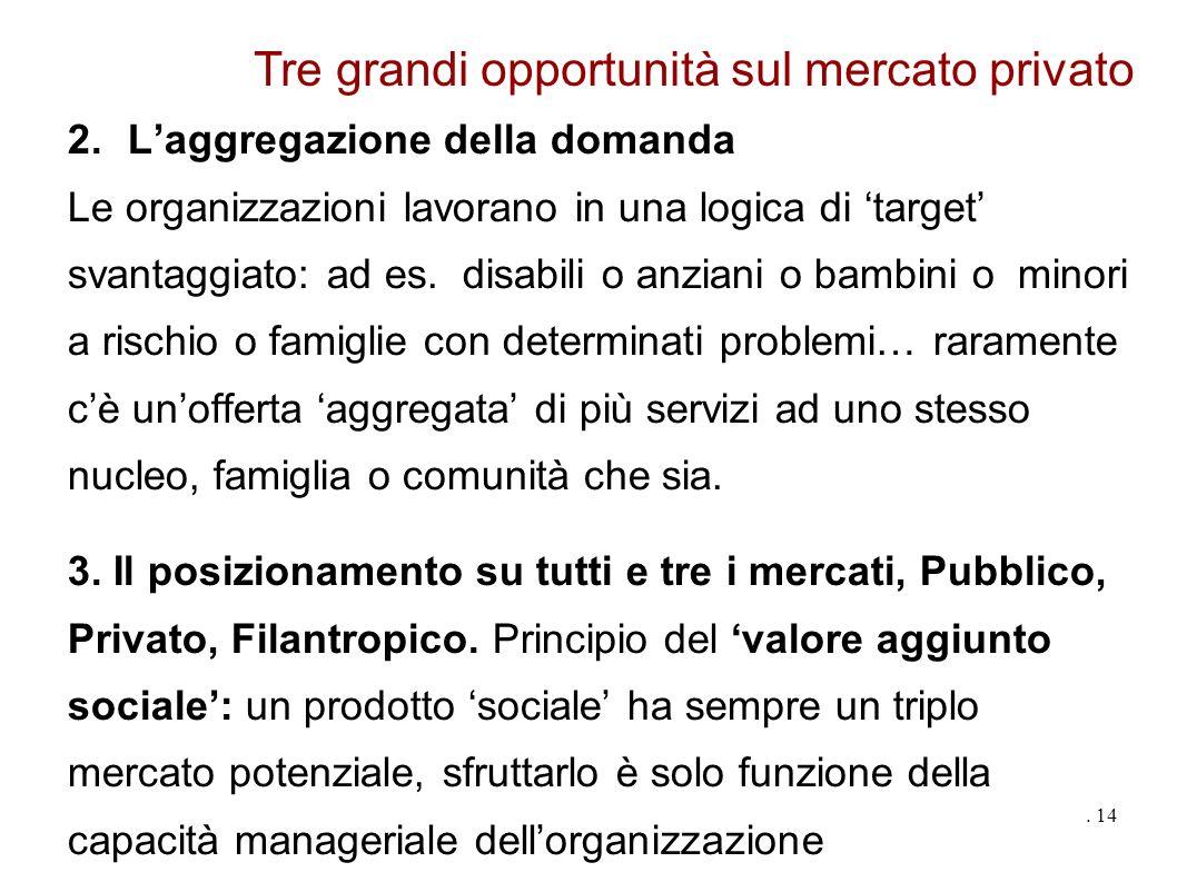 2.Laggregazione della domanda Le organizzazioni lavorano in una logica di target svantaggiato: ad es.