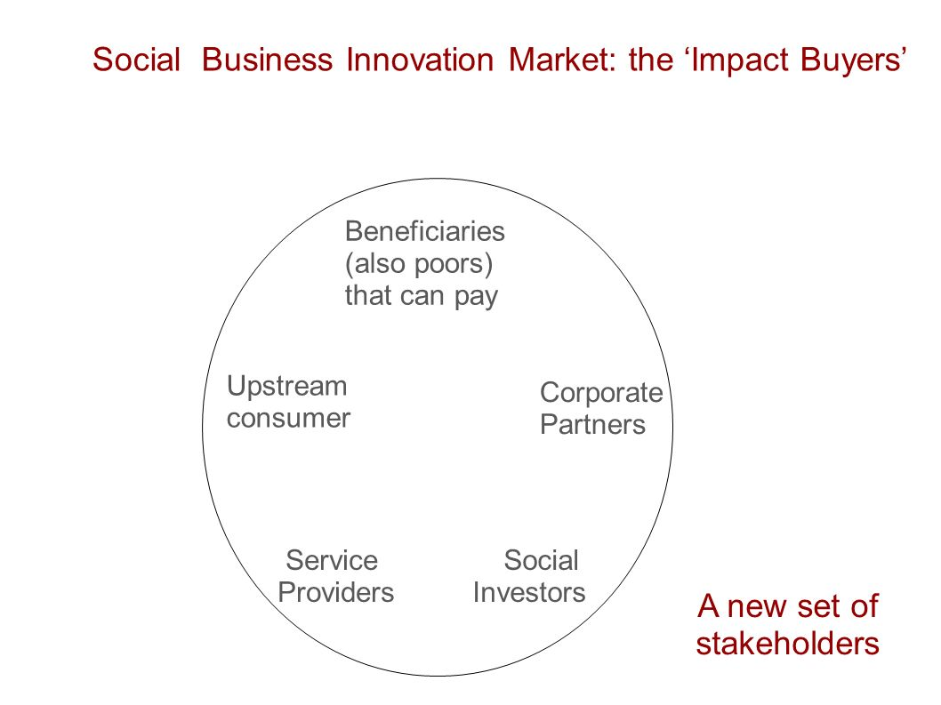 Social Business Innovation Market: the Impact Buyers Corporate Partners Social Investors Beneficiaries (also poors) that can pay Service Providers Upstream consumer A new set of stakeholders