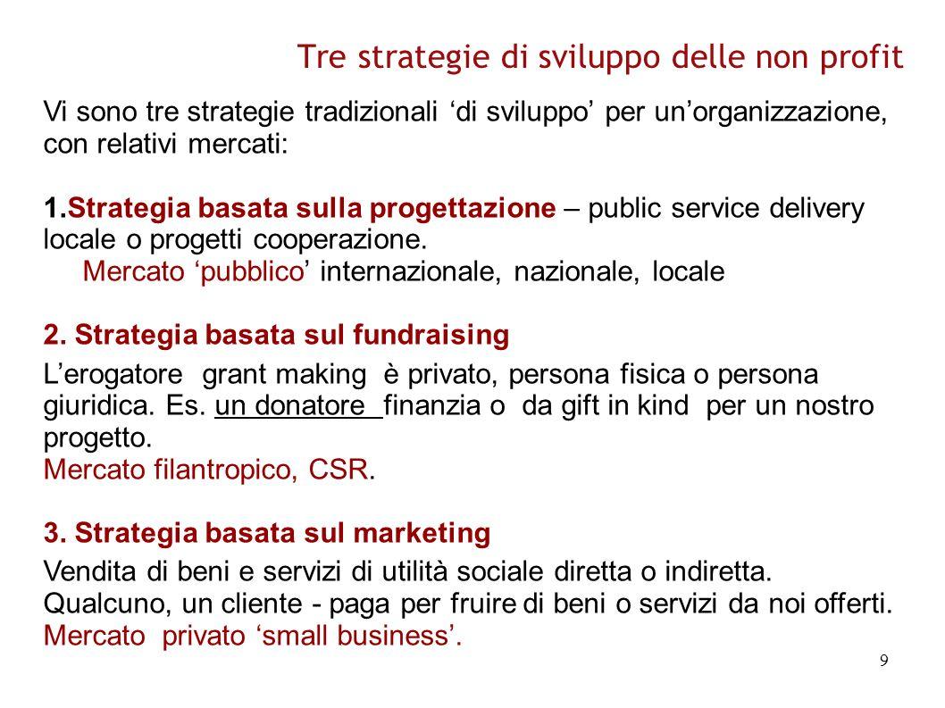 9 Tre strategie di sviluppo delle non profit Vi sono tre strategie tradizionali di sviluppo per unorganizzazione, con relativi mercati: 1.Strategia basata sulla progettazione – public service delivery locale o progetti cooperazione.