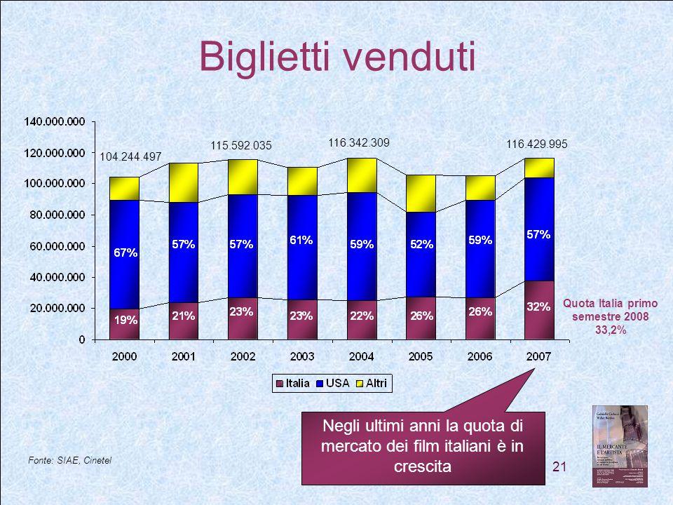 21 Biglietti venduti Negli ultimi anni la quota di mercato dei film italiani è in crescita Fonte: SIAE, Cinetel 116.429.995 116.342.309 104.244.497 115.592.035 Quota Italia primo semestre 2008 33,2%