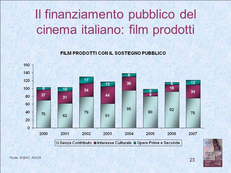 23 Il finanziamento pubblico del cinema italiano: film prodotti Fonte: MIBAC, ANICA