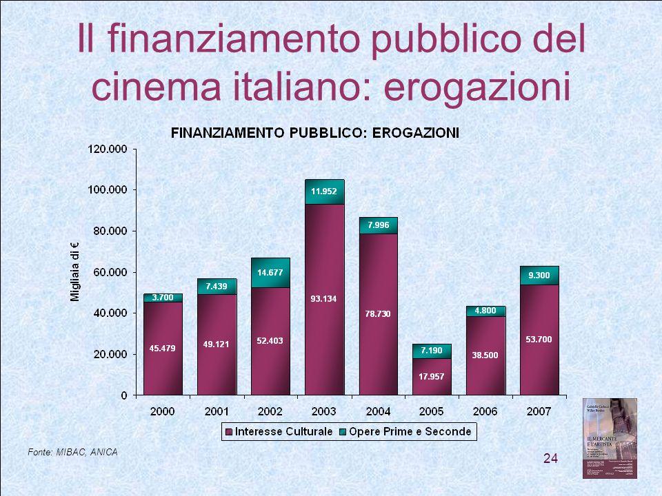 24 Il finanziamento pubblico del cinema italiano: erogazioni Fonte: MIBAC, ANICA