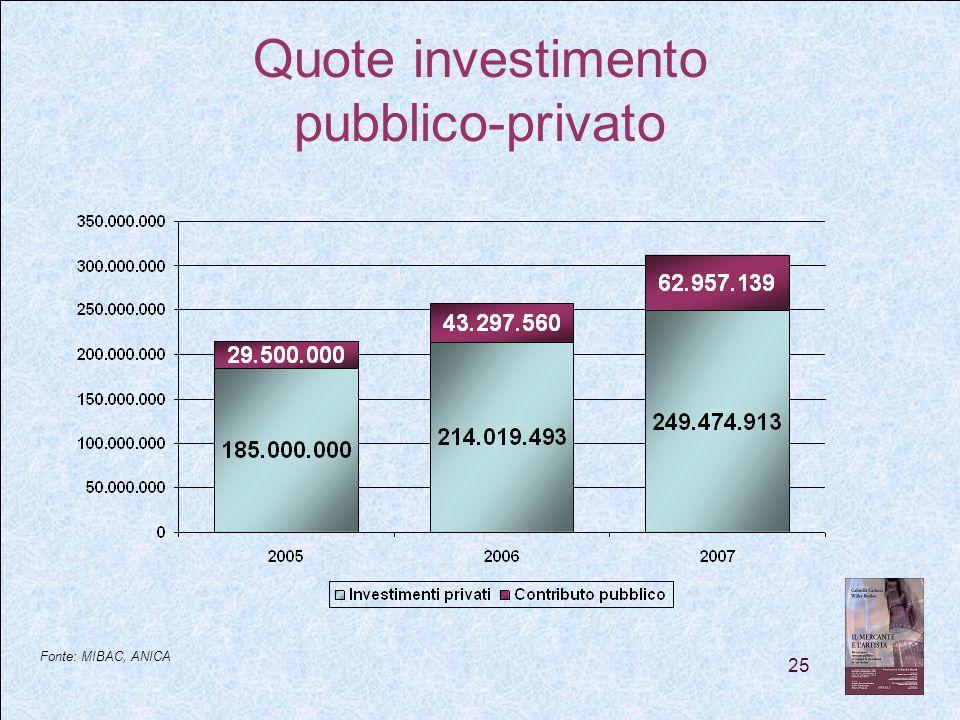 25 Quote investimento pubblico-privato Fonte: MIBAC, ANICA