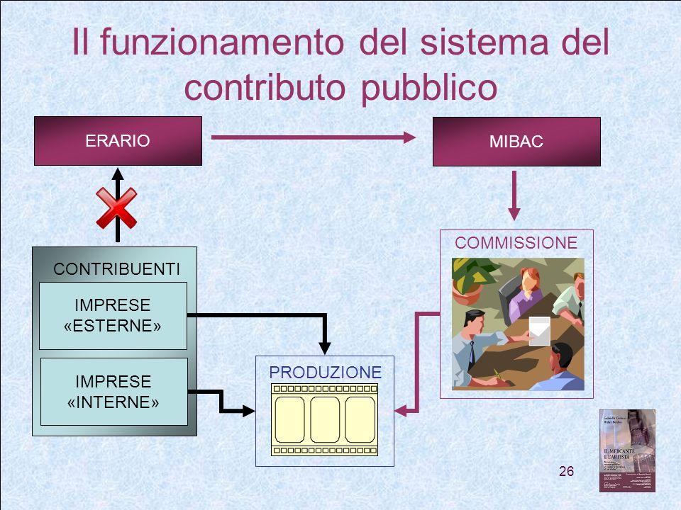 26 Il funzionamento del sistema del contributo pubblico CONTRIBUENTI IMPRESE «ESTERNE» IMPRESE «INTERNE» ERARIO MIBAC COMMISSIONE PRODUZIONE