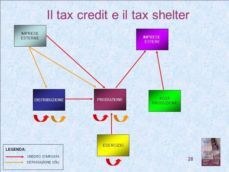 28 DISTRIBUZIONE ESERCIZIO PRODUZIONE POST PRODUZIONE IMPRESE ESTERNE IMPRESE ESTERE Il tax credit e il tax shelter LEGENDA: CREDITO DIMPOSTA DETASSAZIONE UTILI