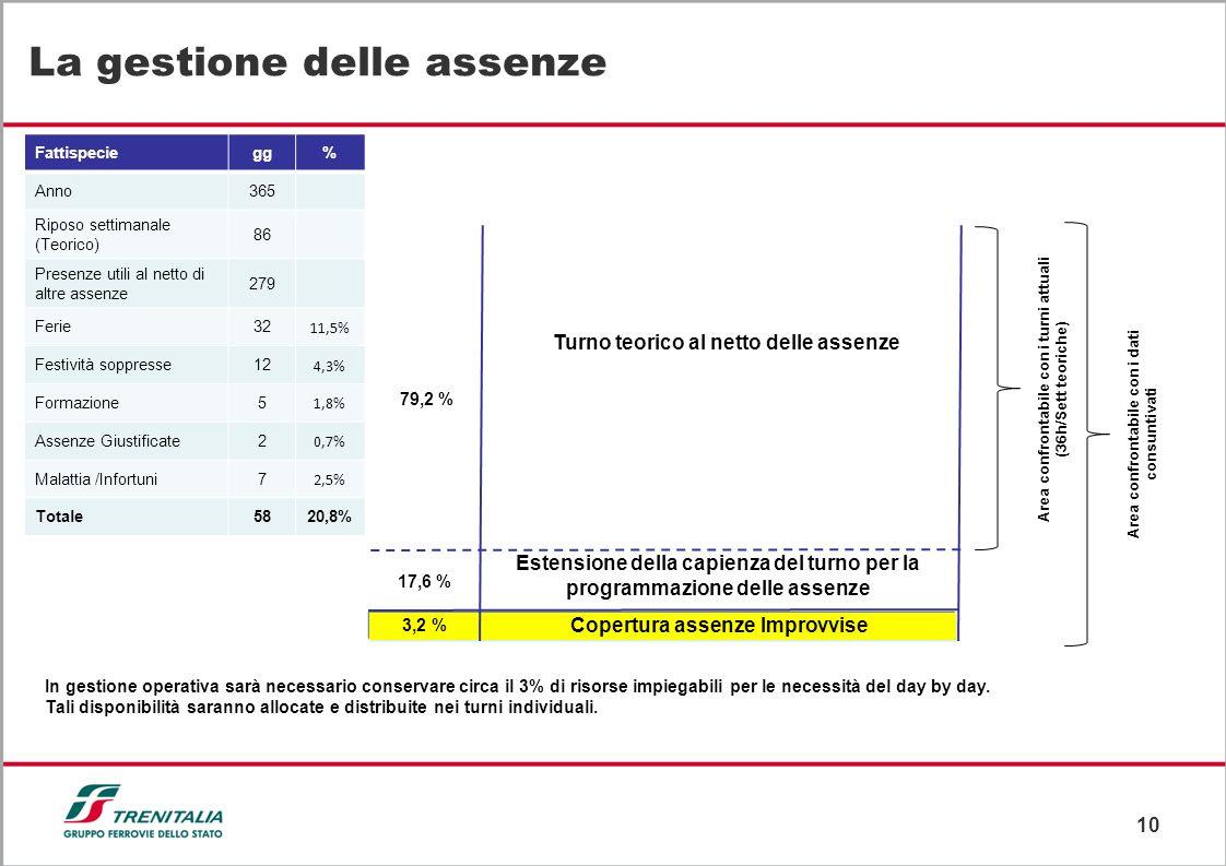 10 La gestione delle assenze Turno teorico al netto delle assenze Fattispeciegg% Anno365 Riposo settimanale (Teorico) 86 Presenze utili al netto di al