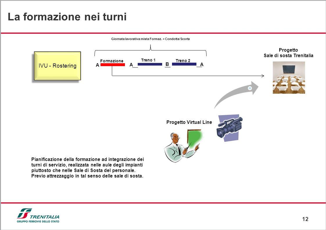 12 La formazione nei turni IVU - Rostering Progetto Virtual Line Progetto Sale di sosta Trenitalia Pianificazione della formazione ad integrazione dei