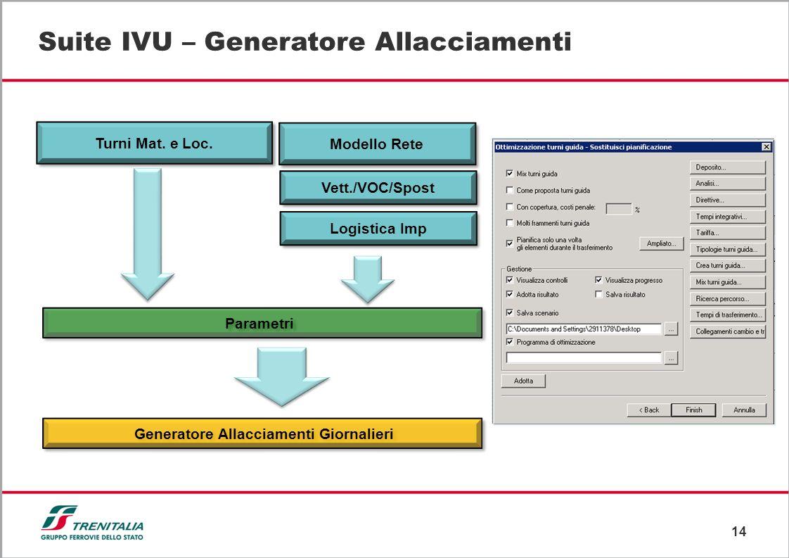 14 Suite IVU – Generatore Allacciamenti Turni Mat. e Loc. Modello Rete Vett./VOC/Spost Logistica Imp Parametri Generatore Allacciamenti Giornalieri