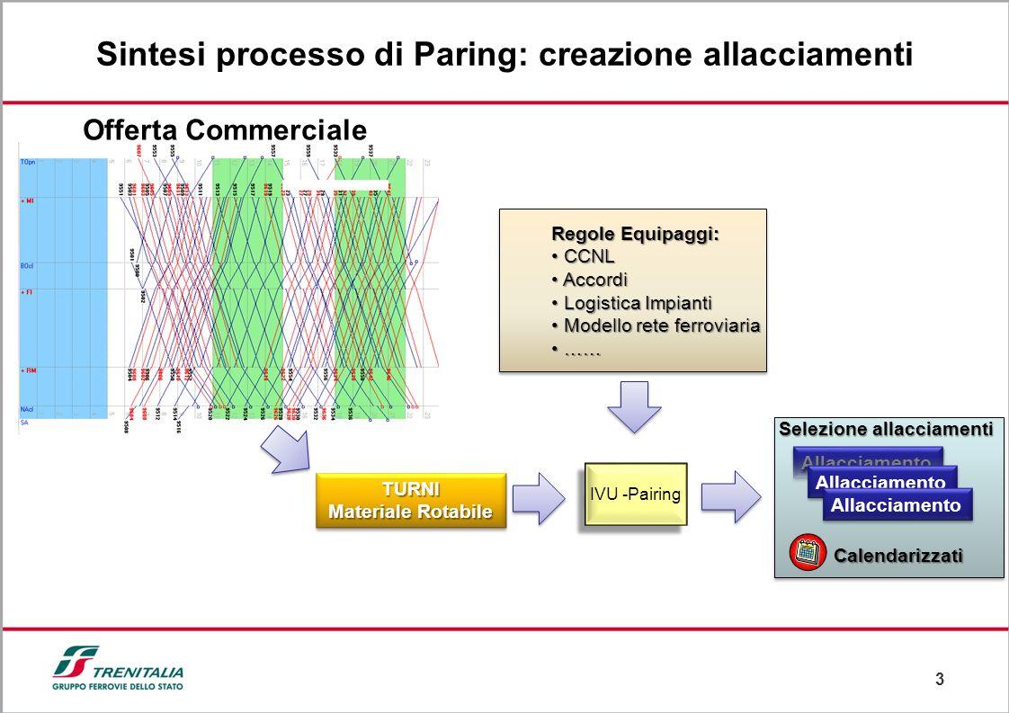 3 Sintesi processo di Paring: creazione allacciamenti Regole Equipaggi: Regole Equipaggi: CCNL CCNL Accordi Accordi Logistica Impianti Logistica Impia