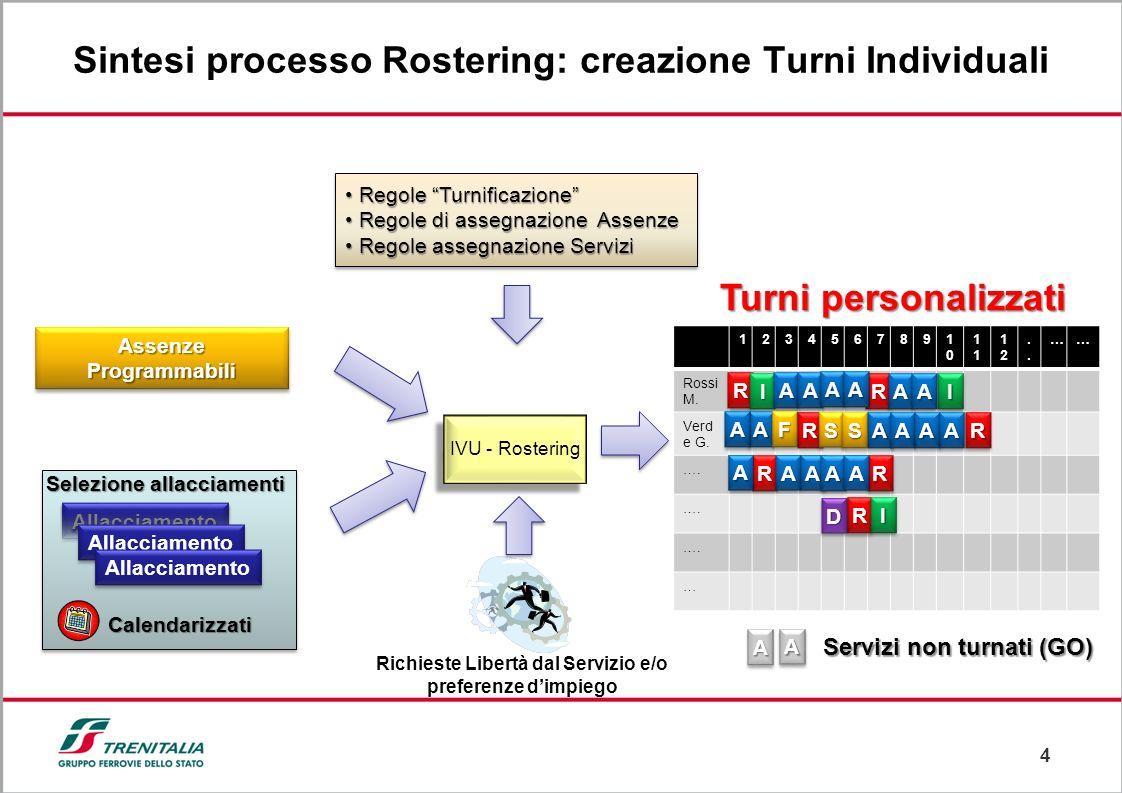 4 Sintesi processo Rostering: creazione Turni Individuali Allacciamento Selezione allacciamenti Calendarizzati Assenze Programmabili Richieste Libertà