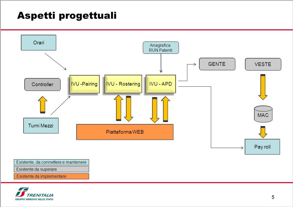 5 Aspetti progettuali IVU -Pairing Controller VESTE GENTE MAC Pay roll Piattaforma WEB Turni Mezzi Orari Anagrafica RUN Patenti Esistente, da connette