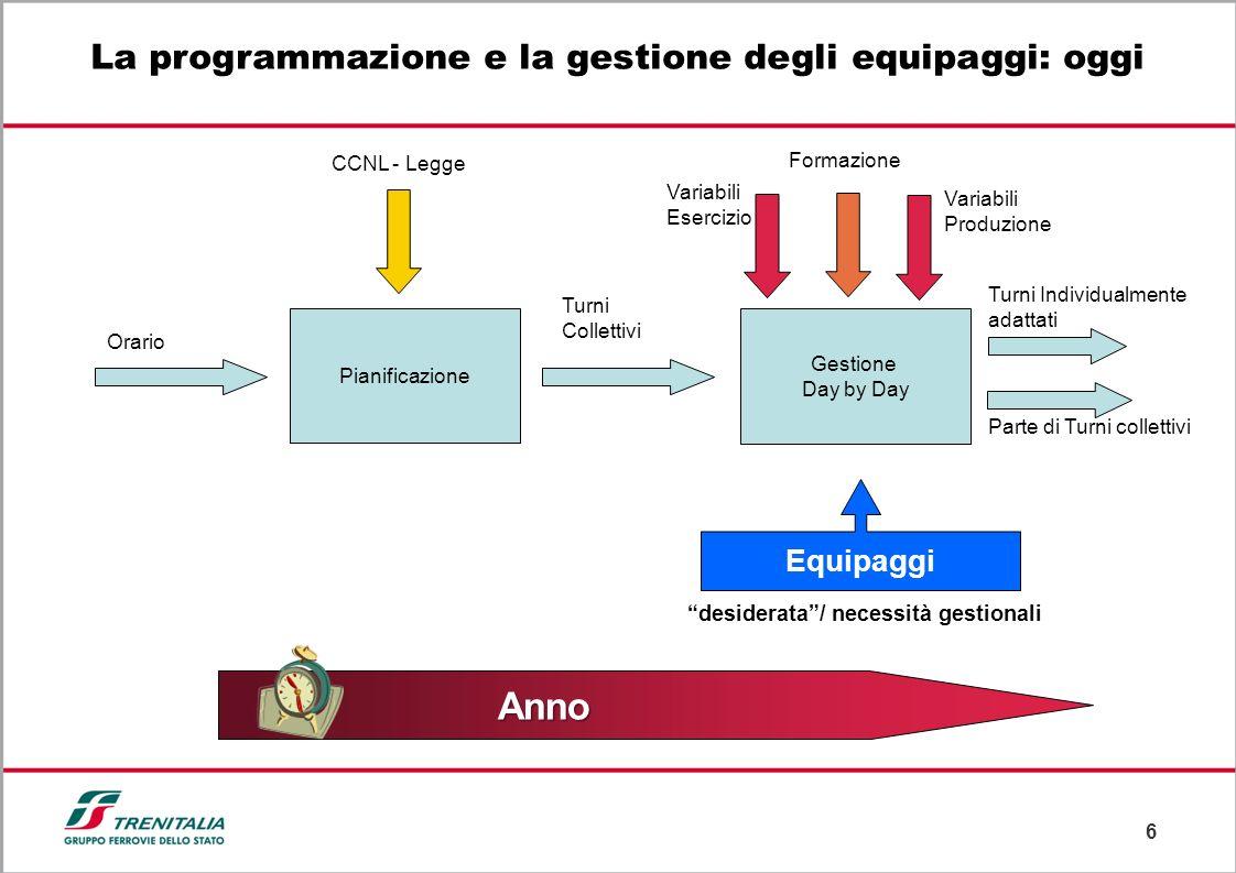 6 La programmazione e la gestione degli equipaggi: oggi Anno Pianificazione CCNL - Legge Orario Turni Collettivi Gestione Day by Day Turni Individualm