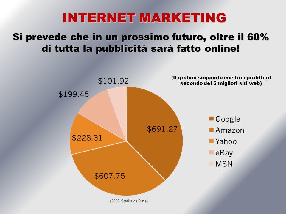 INTERNET MARKETING INTERNET MARKETING Si prevede che in un prossimo futuro, oltre il 60% di tutta la pubblicità sarà fatto online.