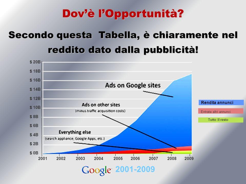 2001-2009 Rendita annunci Entrate altri annunci Tutto il resto 2001 2002 2003 2004 2005 2006 2007 2008 2009 Secondo questa Tabella, è chiaramente nel reddito dato dalla pubblicità.