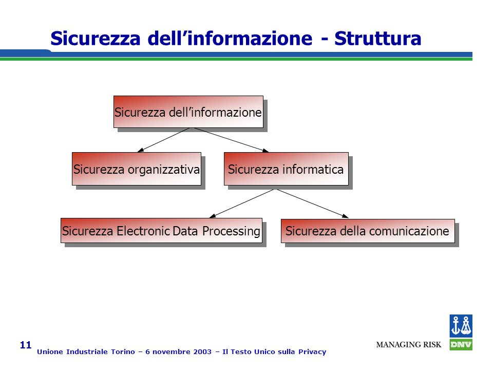 Unione Industriale Torino – 6 novembre 2003 – Il Testo Unico sulla Privacy 11 Sicurezza dellinformazione - Struttura Sicurezza dellinformazione Sicurezza organizzativa Sicurezza informatica Sicurezza Electronic Data Processing Sicurezza della comunicazione