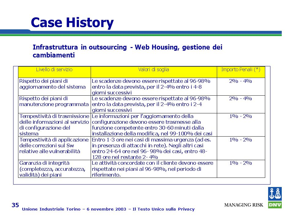 Unione Industriale Torino – 6 novembre 2003 – Il Testo Unico sulla Privacy 35 Case History Infrastruttura in outsourcing - Web Housing, gestione dei cambiamenti