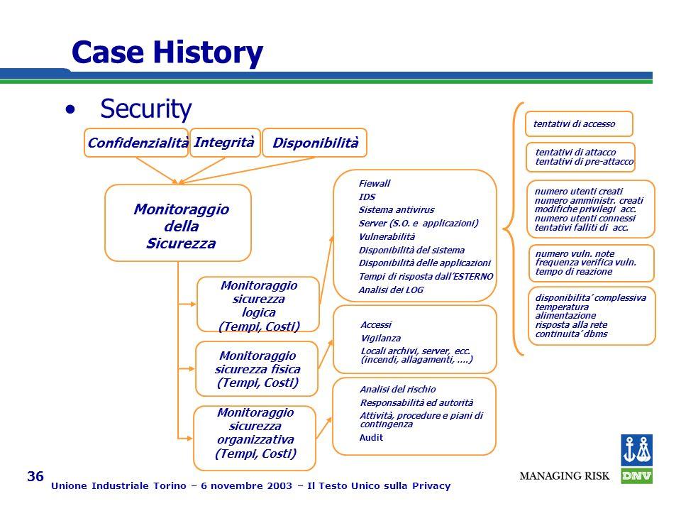 Unione Industriale Torino – 6 novembre 2003 – Il Testo Unico sulla Privacy 36 Security ConfidenzialitàDisponibilità Monitoraggio della Sicurezza Monitoraggio sicurezza logica (Tempi, Costi) Fiewall IDS Sistema antivirus Server (S.O.