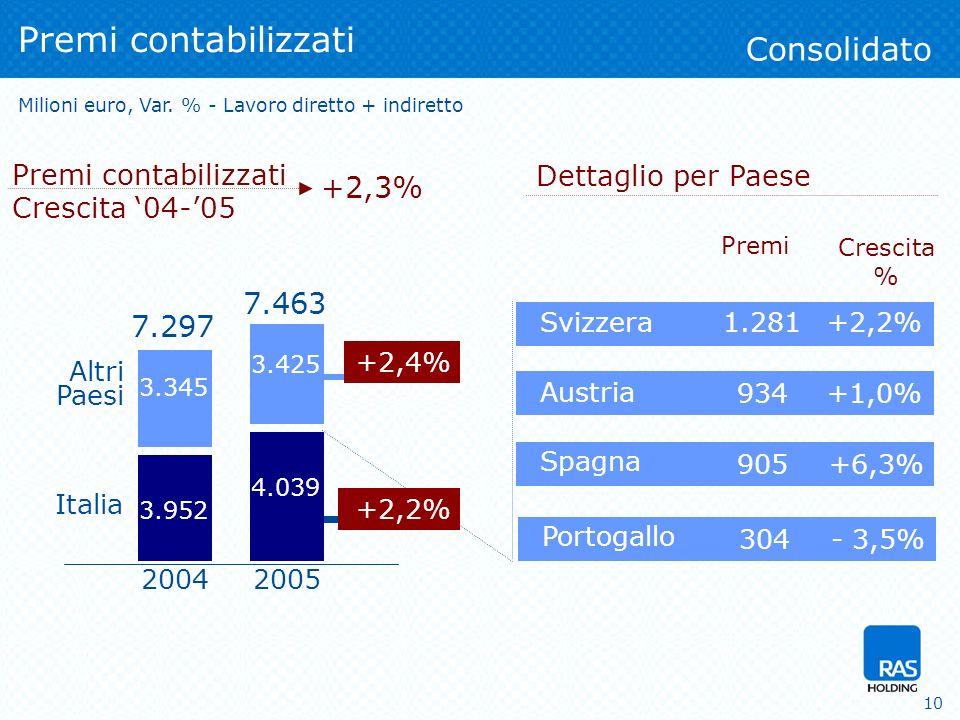 10 Premi contabilizzati Altri Paesi Italia Milioni euro, Var.