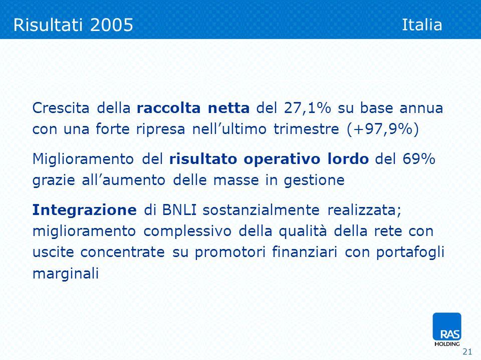 21 Risultati 2005 Italia Crescita della raccolta netta del 27,1% su base annua con una forte ripresa nellultimo trimestre (+97,9%) Miglioramento del risultato operativo lordo del 69% grazie allaumento delle masse in gestione Integrazione di BNLI sostanzialmente realizzata; miglioramento complessivo della qualità della rete con uscite concentrate su promotori finanziari con portafogli marginali