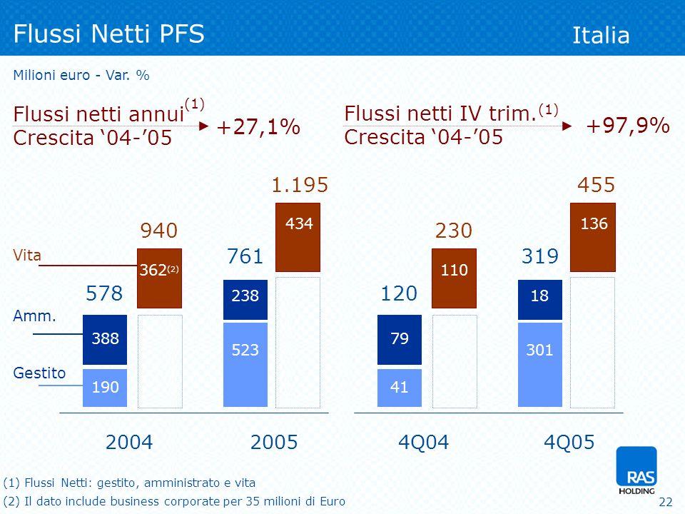 22 Flussi netti IV trim. Crescita 04-05 Flussi Netti PFS Milioni euro - Var.