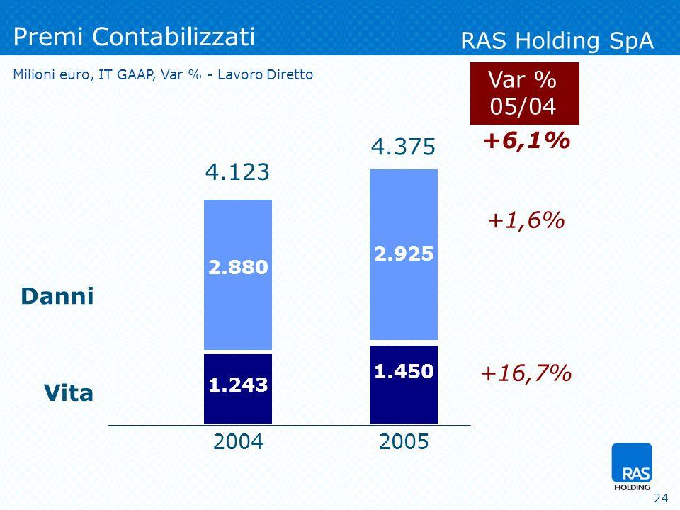 24 +6,1% +1,6% +16,7% Premi Contabilizzati 2004 Vita Danni RAS Holding SpA Var % 05/04 1.450 2.925 2005 4.375 1.243 2.880 4.123 Milioni euro, IT GAAP, Var % - Lavoro Diretto