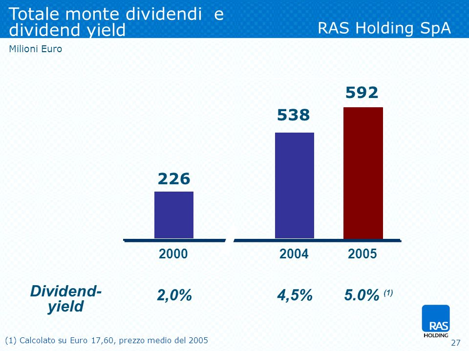 27 Totale monte dividendi e dividend yield 2000 226 Milioni Euro 2,0% Dividend- yield 4,5% 538 2004 5.0% (1) 592 2005 RAS Holding SpA (1) Calcolato su Euro 17,60, prezzo medio del 2005