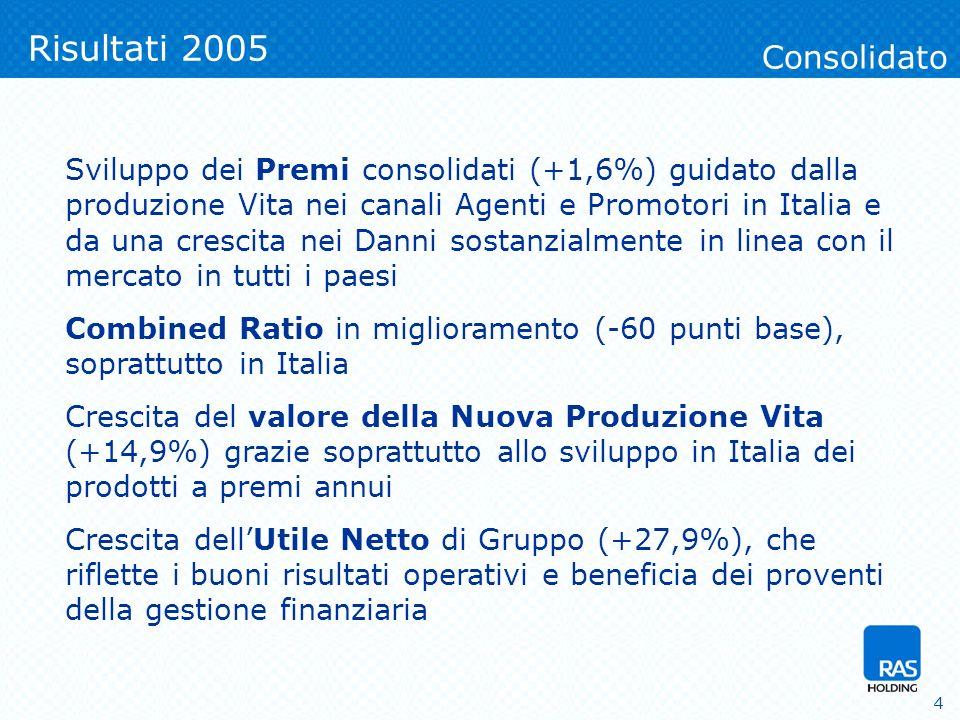4 Sviluppo dei Premi consolidati (+1,6%) guidato dalla produzione Vita nei canali Agenti e Promotori in Italia e da una crescita nei Danni sostanzialmente in linea con il mercato in tutti i paesi Combined Ratio in miglioramento (-60 punti base), soprattutto in Italia Crescita del valore della Nuova Produzione Vita (+14,9%) grazie soprattutto allo sviluppo in Italia dei prodotti a premi annui Crescita dellUtile Netto di Gruppo (+27,9%), che riflette i buoni risultati operativi e beneficia dei proventi della gestione finanziaria Consolidato
